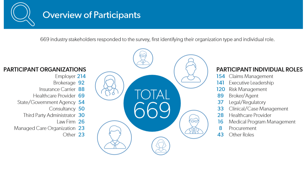 Overview of Participants