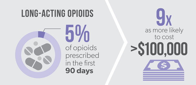 long-acting opioids