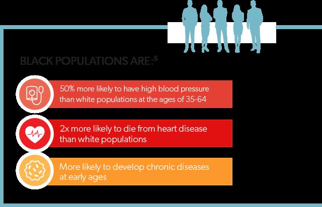 black population info graphic
